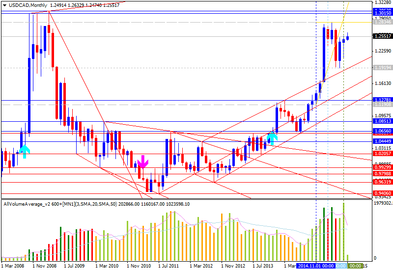 Weekly Outlook: 2015, July 05 - 12-usdcad-mn1-alpari-limited.png