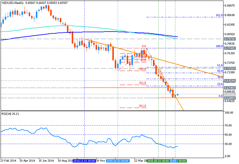 NZD Technical Analysis-nzdusd-w1-metaquotes-software-corp.png