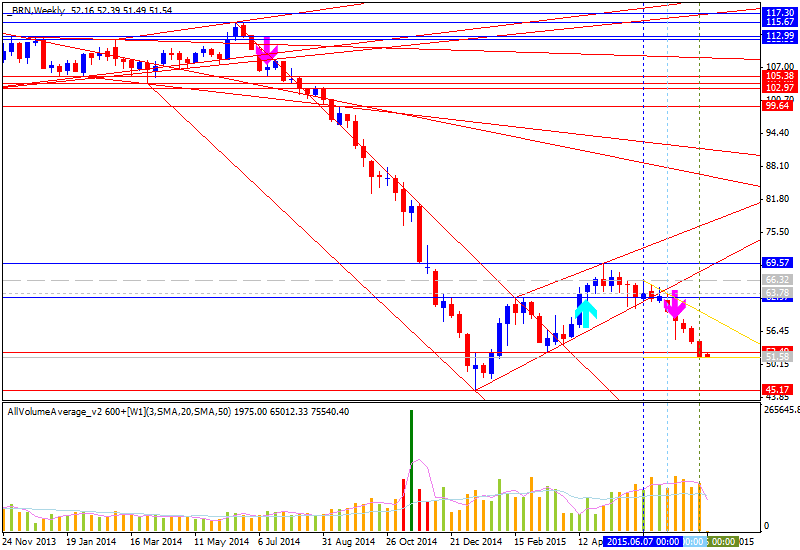 Crude Oil Technical Analysis-brn-w1-alpari-limited-3.png