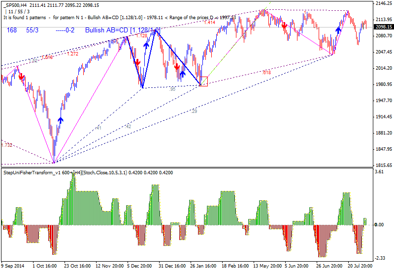 Weekly Outlook: 2015, August 02 - August 09-sp500-h4-alpari-limited.png