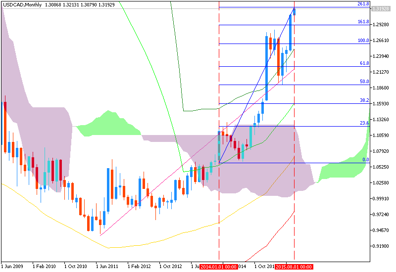 CAD Technical Analysis-usdcad-mn1-metaquotes-software-corp.png