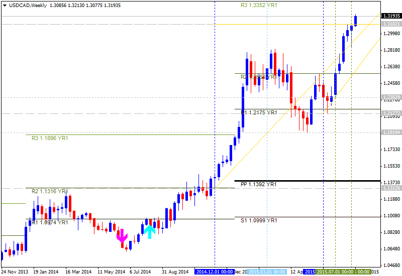 CAD Technical Analysis-usdcad-w1-alpari-limited-2.png