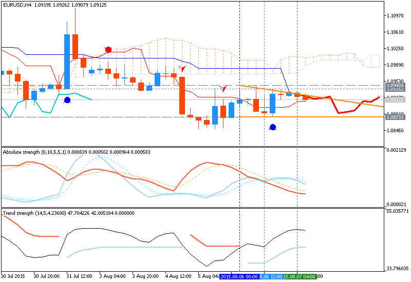 Weekly Outlook: 2015, August 02 - August 09-eurusd-h4-metaquotes-software-corp.png