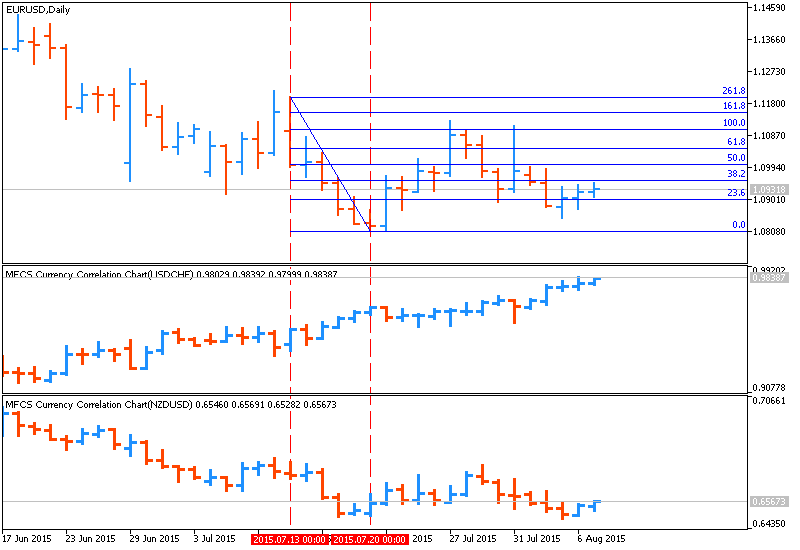 Weekly Outlook: 2015, August 09 - August 16-eurusd-d1-metaquotes-software-corp.png