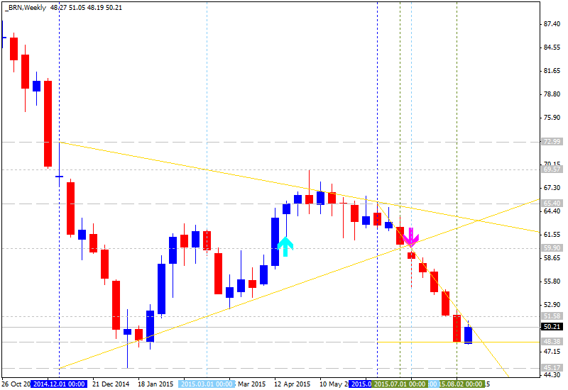 Crude Oil Technical Analysis-brn-w1-alpari-limited-2.png