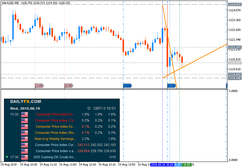 Weekly Outlook: 2015, August 16 - August 23-xauusd-m5-metaquotes-software-corp.png