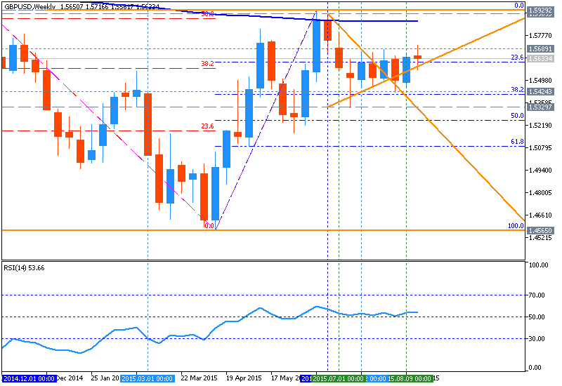 CAD Technical Analysis-gbpusd-w1-metaquotes-software-corp.png