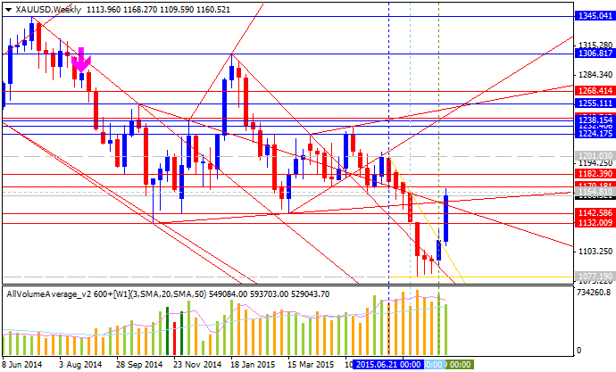 Weekly Outlook: 2015, August 23 - August 30-xauusd-w1-alpari-limited.png