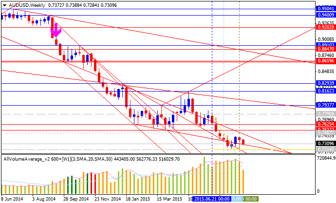 Weekly Outlook: 2015, August 23 - August 30-audusd-w1-alpari-limited.png