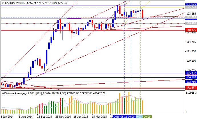 Weekly Outlook: 2015, August 23 - August 30-usdjpy-w1-alpari-limited.png