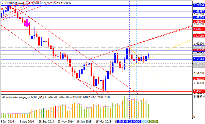 Weekly Outlook: 2015, August 23 - August 30-gbpusd-w1-alpari-limited.png