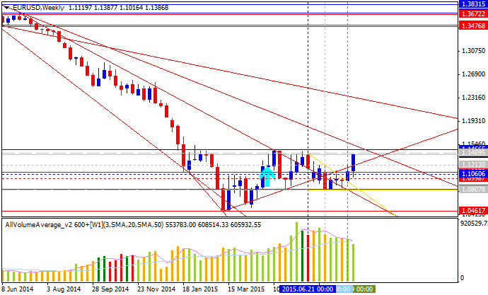 Weekly Outlook: 2015, August 23 - August 30-eurusd-w1-alpari-limited.png