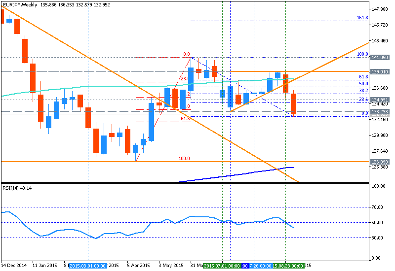 EUR Technical Analysis-eurjpy-w1-metaquotes-software-corp.png