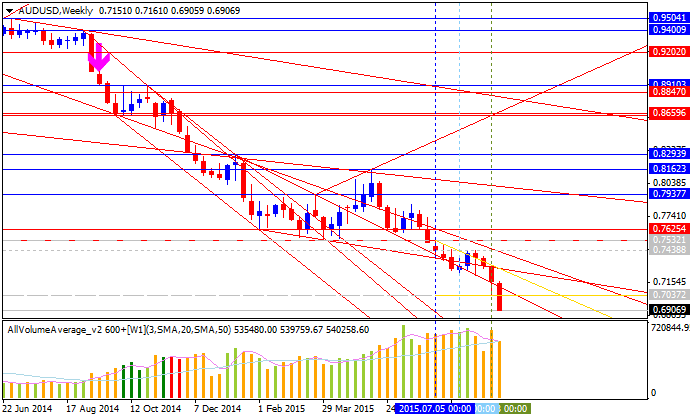 Weekly Outlook: 2015, September 06 - 13-audusd-w1-alpari-limited.png