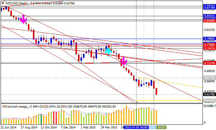 Weekly Outlook: 2015, September 06 - 13-nzdusd-w1-alpari-limited.png