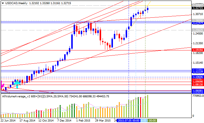 Weekly Outlook: 2015, September 06 - 13-usdcad-w1-alpari-limited.png