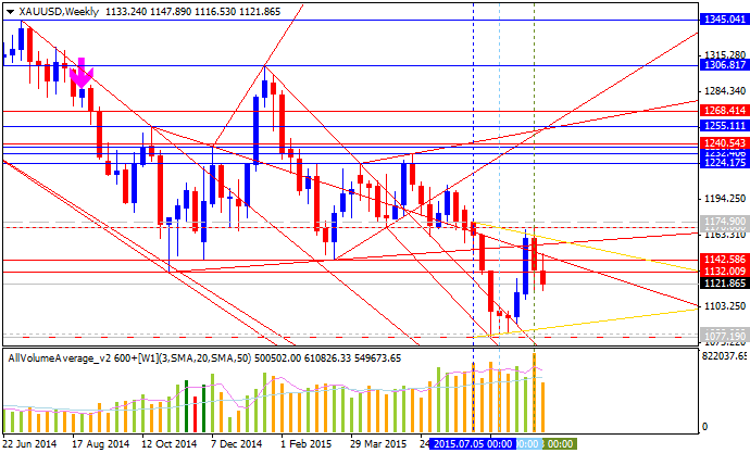 Weekly Outlook: 2015, September 06 - 13-xauusd-w1-alpari-limited.png
