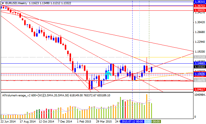 Weekly Outlook: 2015, September 13 - 20-eurusd-w1-alpari-limited.png