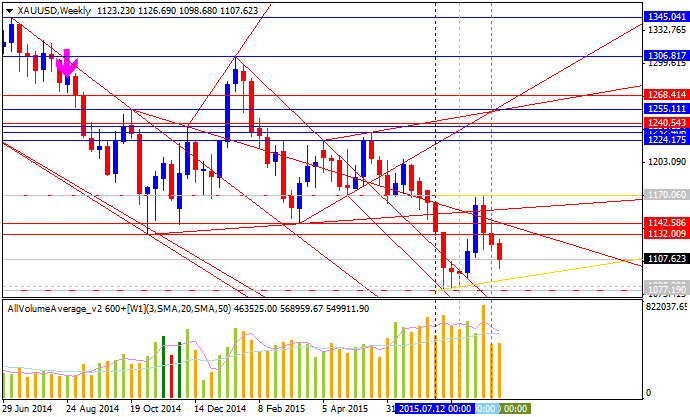Weekly Outlook: 2015, September 13 - 20-xauusd-w1-alpari-limited-2.png
