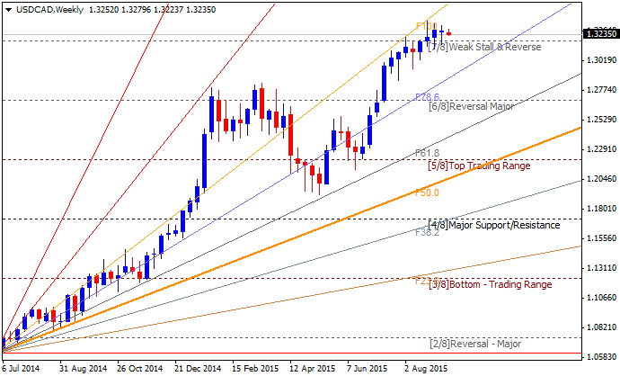 Weekly Outlook: 2015, September 13 - 20-usdcad-w1-alpari-limited.png