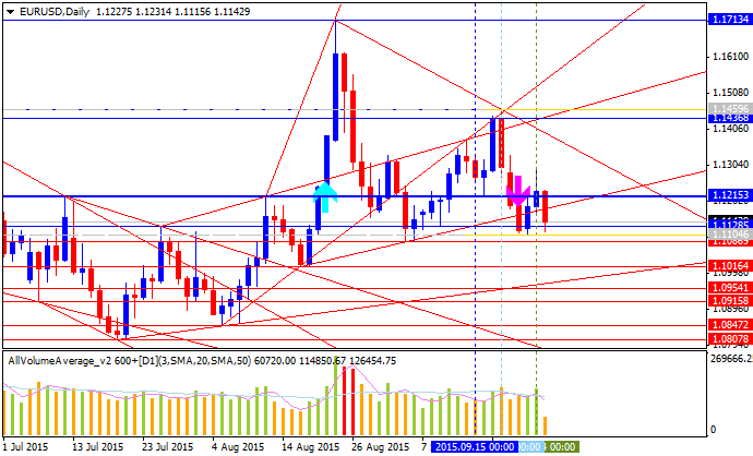 Weekly Outlook: 2015, September 27 - October 04-eurusd-d1-alpari-limited.png