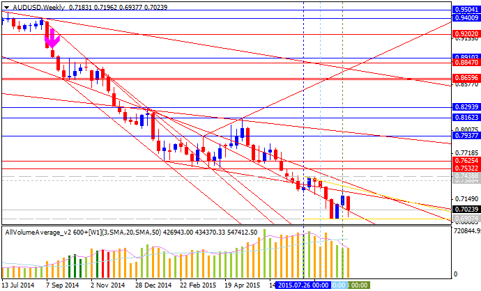 Weekly Outlook: 2015, September 27 - October 04-audusd-w1-alpari-limited.png