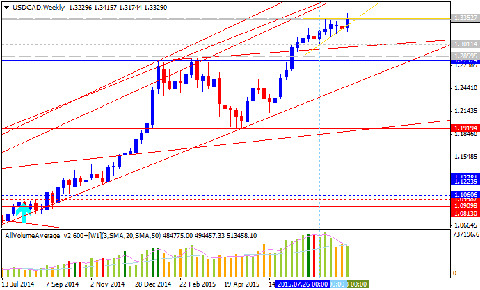 Weekly Outlook: 2015, September 27 - October 04-usdcad-w1-alpari-limited.png