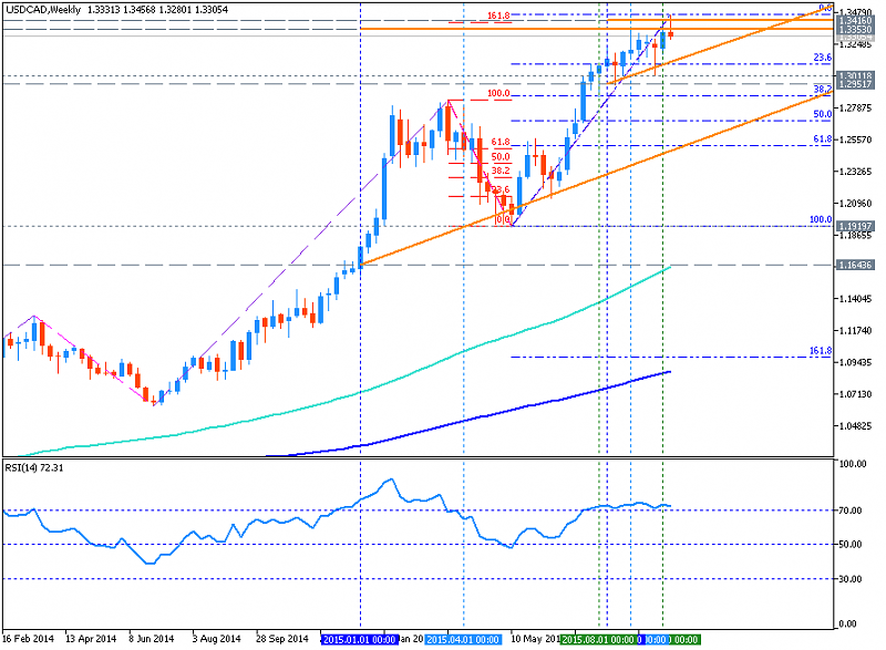 Forex trading technical analysis software