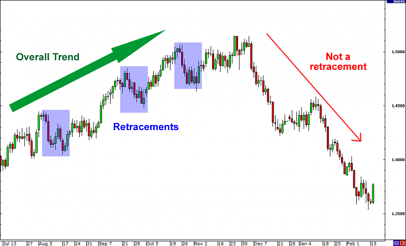 Something to read-retracements.png