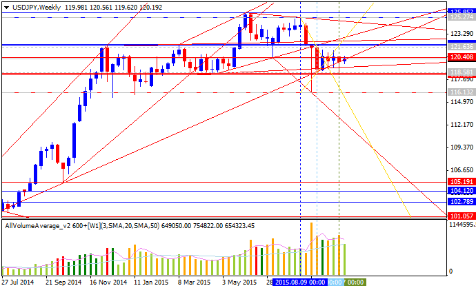 Weekly Outlook: 2015, October 11 - 18-usdjpy-w1-alpari-limited.png