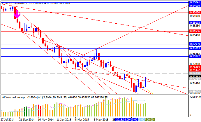 Weekly Outlook: 2015, October 11 - 18-audusd-w1-alpari-limited.png