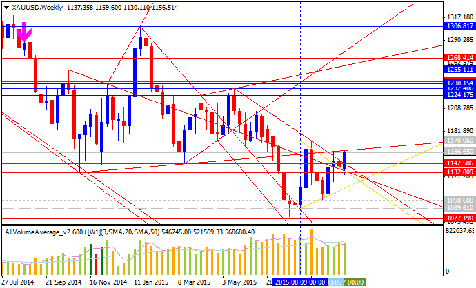 Weekly Outlook: 2015, October 11 - 18-xauusd-w1-alpari-limited.png