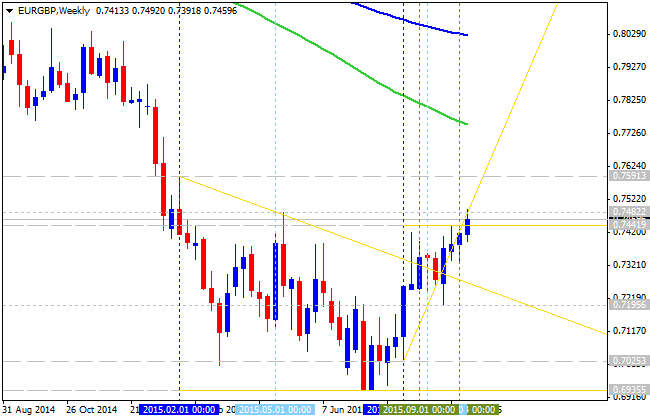 EUR Technical Analysis-eurgbp-w1-alpari-limited.png