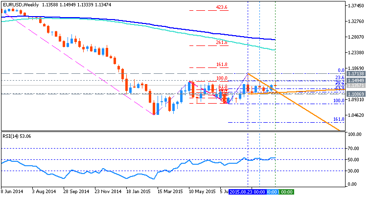 USDJPY and EURUSD Technical Analysis-eurusd-w1-metaquotes-software-corp.png
