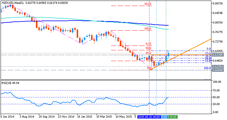 USDJPY and EURUSD Technical Analysis-nzdusd-w1-metaquotes-software-corp.png