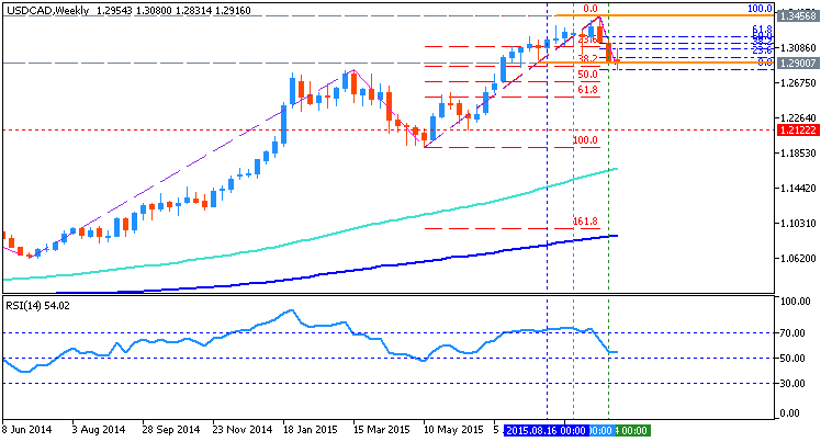 USDJPY and EURUSD Technical Analysis-usdcad-w1-metaquotes-software-corp.png