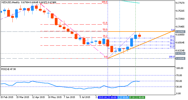 NZD Technical Analysis-nzdusd-w1-metaquotes-software-corp-2.png