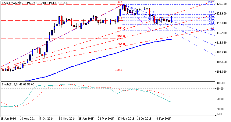 Weekly Outlook: 2015, October 25 - November 01-usdjpy-w1-metaquotes-software-corp.png