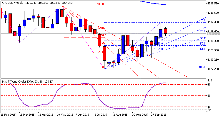 Weekly Outlook: 2015, October 25 - November 01-xauusd-w1-metaquotes-software-corp.png