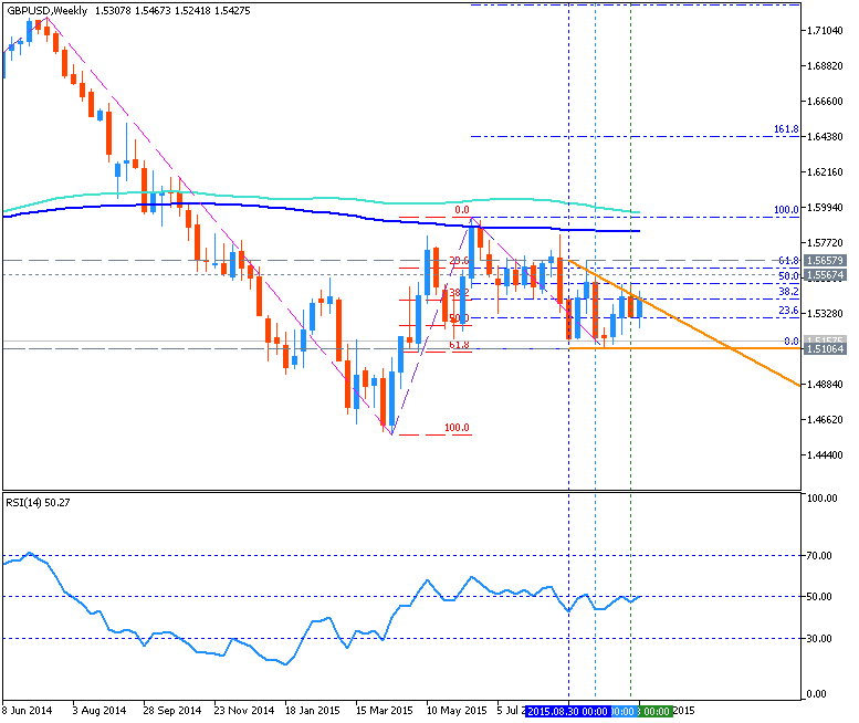 USDJPY and EURUSD Technical Analysis-gbpusd-w1-metaquotes-software-corp.png