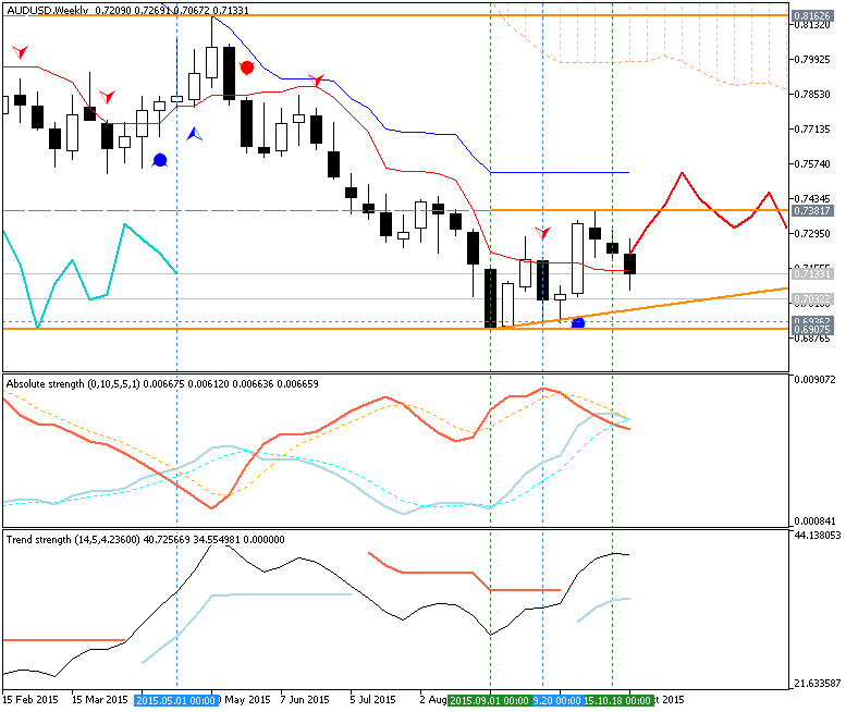 USDJPY and EURUSD Technical Analysis-audusd-w1-metaquotes-software-corp.png