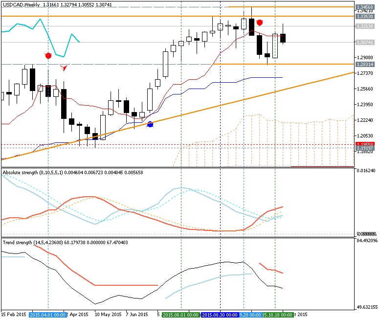 USDJPY and EURUSD Technical Analysis-usdcad-w1-metaquotes-software-corp-2.png