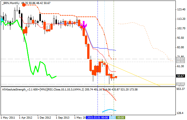 Crude Oil Technical Analysis-brn-mn1-alpari-limited.png