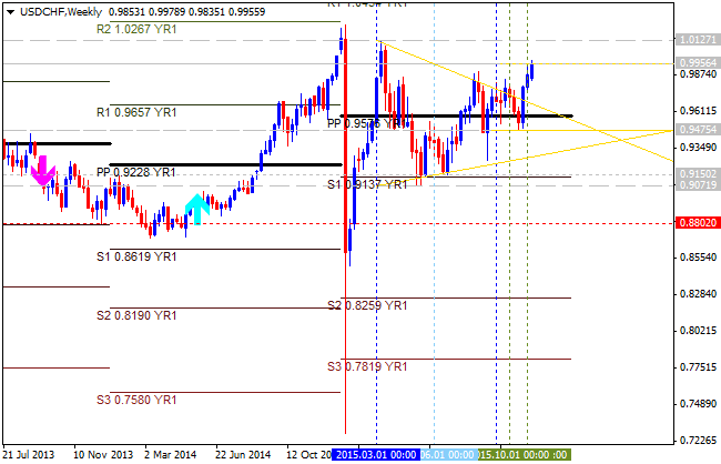 CHF Technical Analysis-usdchf-w1-alpari-limited.png