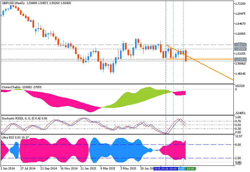 Weekly Outlook: 2015, November 08 - November 15-gbpusd-w1-metaquotes-software-corp.png