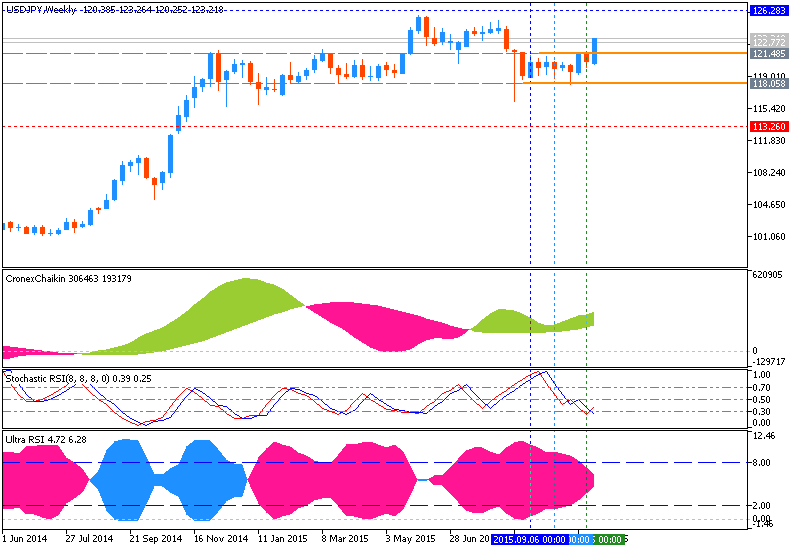 Weekly Outlook: 2015, November 08 - November 15-usdjpy-w1-metaquotes-software-corp.png