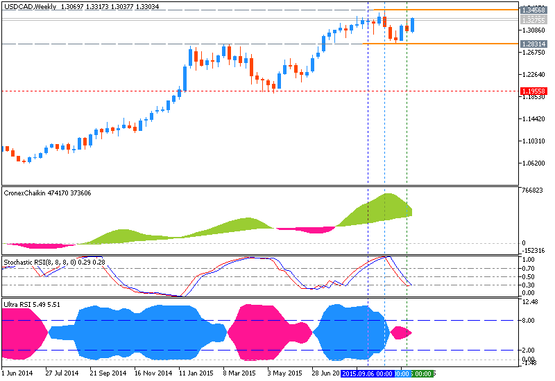 Weekly Outlook: 2015, November 08 - November 15-usdcad-w1-metaquotes-software-corp.png