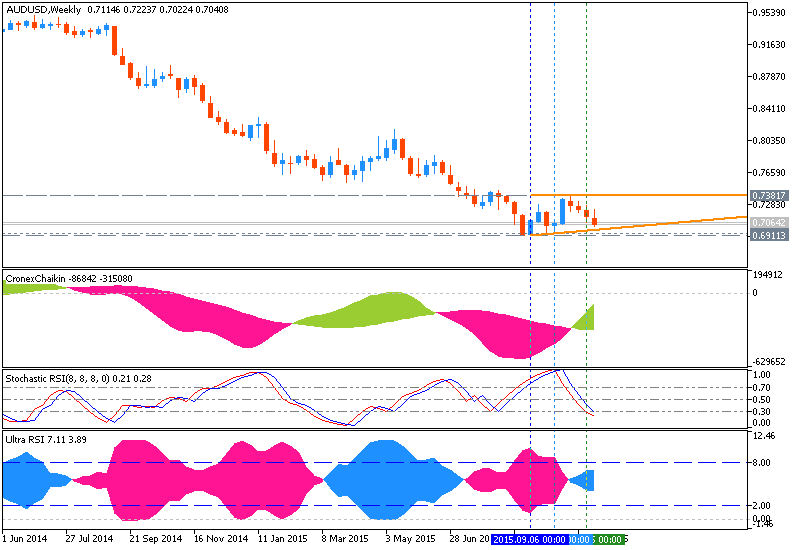 Weekly Outlook: 2015, November 08 - November 15-audusd-w1-metaquotes-software-corp-4.png