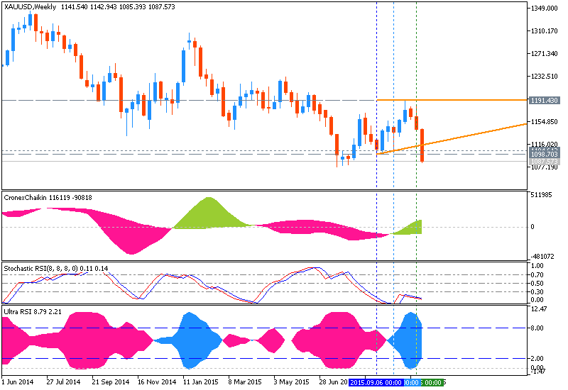 Weekly Outlook: 2015, November 08 - November 15-xauusd-w1-metaquotes-software-corp.png