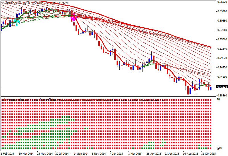 Weekly Outlook: 2015, November 15 - November 22-audusd-w1-alpari-limited.png